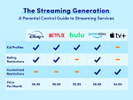 Parent's Guide to Streaming Services